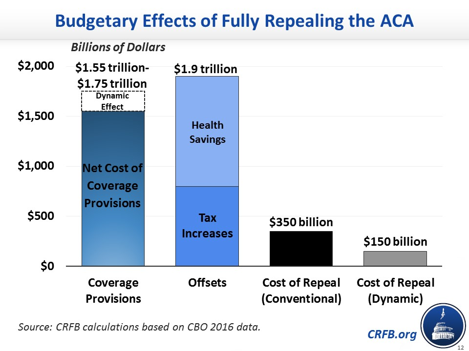 http://crfb.org/papers/chartbook-affordable-care-act-repeal-replace-effects-implications
